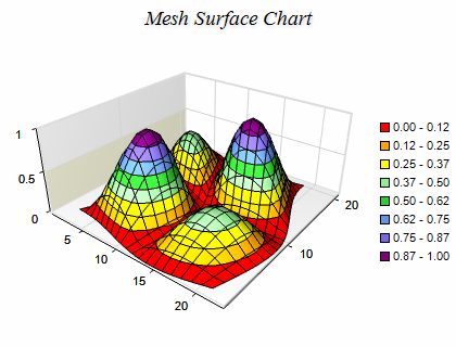 mesh surface series are represented by the nmeshsurfaceseries type the following figure displays a mesh surface chart