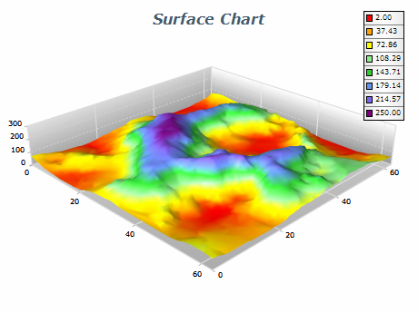 the control automatically creates a triangular irregular network in order to render the surface the following image displays a triangulated surface chart